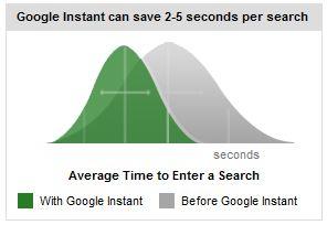 Google Instant - graficzne porównanie nowego wyszukiwania ze starym