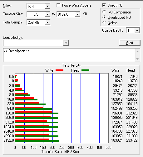 Dysk SSD OCZ Vertex 2 - wynik testu odczytu i zapisu