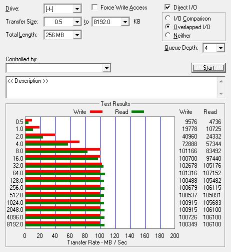 Dysk HDD WDC WD1001FALS - wynik testu odczytu i zapisu
