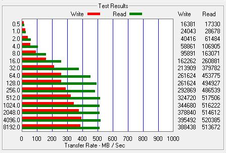 Wyniki testów OCZ RevoDrive