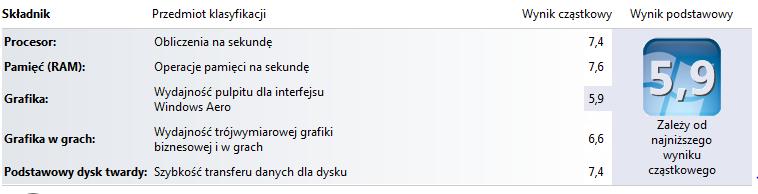 Indeks wydajności systemu w Windows 7