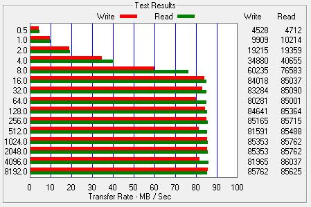 Test wydajności dysku HDD WD 500GB 5400rpm w ATTO