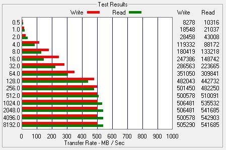 Test wydajności dysku SSD Corsair Force 3 120GB w ATTO