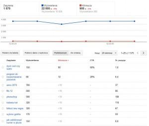 Raport słów kluczowych w Narzędziach dla webmasterów (Google Webmaster Tools)