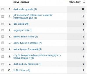 Lista słów kluczowych z pozycjami w Google Analytics