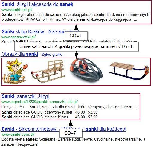 Rozkład parametru CD na stronie wyników wyszukiwania dla słowa sanki