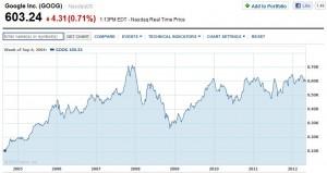 Kurs akcji Google za finance.yahoo.com