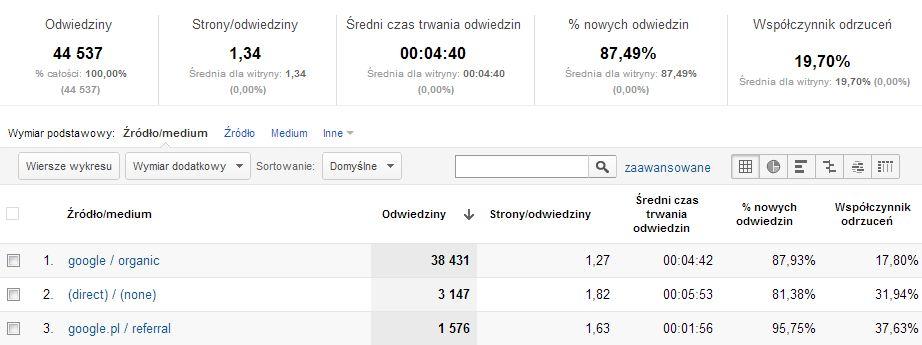 Najlepsze źródła ruchu na blogu trajdos.pl w 2012 roku