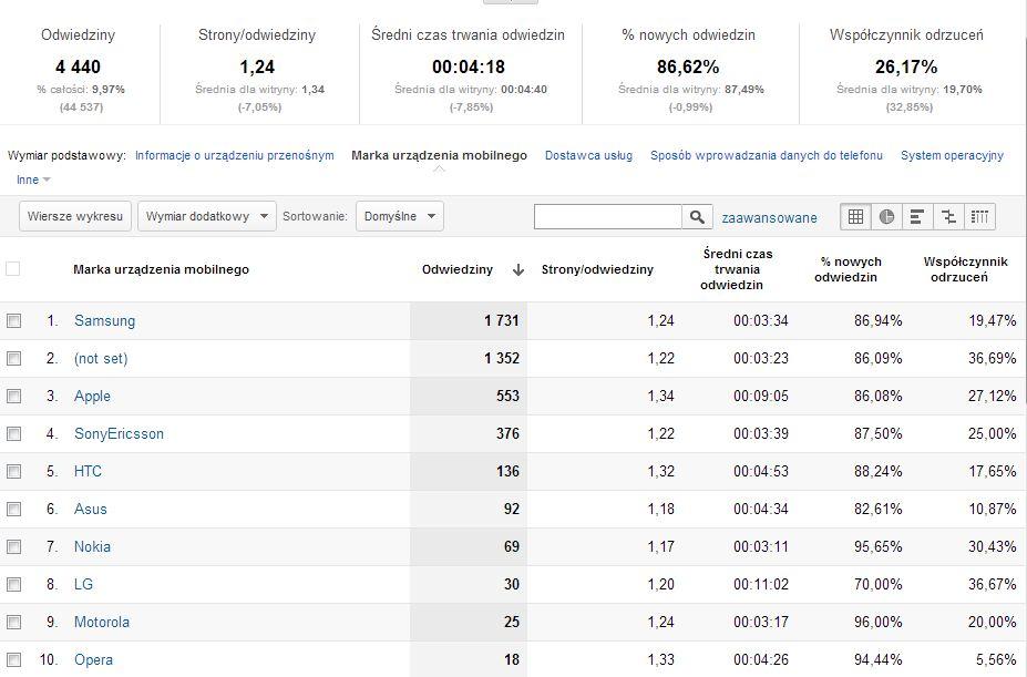 Najpopularniejsi producenci sprzętu mobilnego na blogu trajdos.pl w 2012 roku