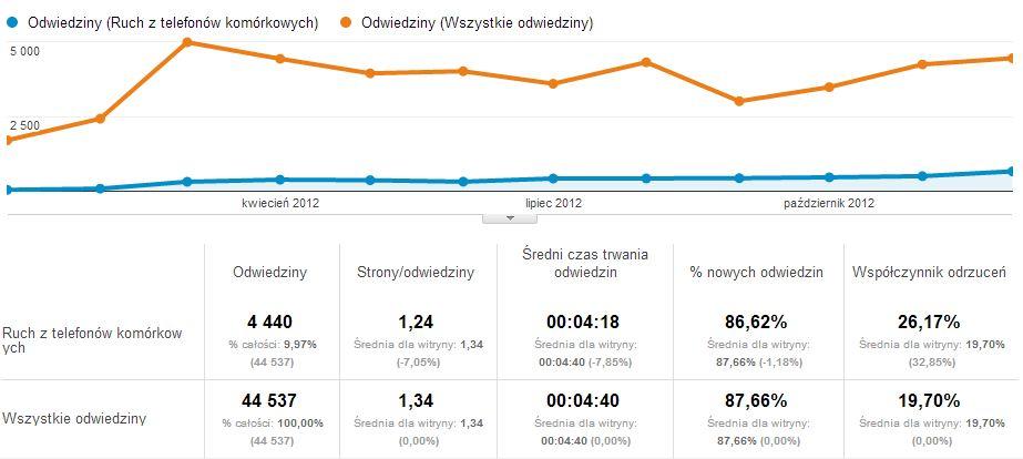 Ruch z urządzeń mobilnych na blogu trajdos.pl w 2012 roku