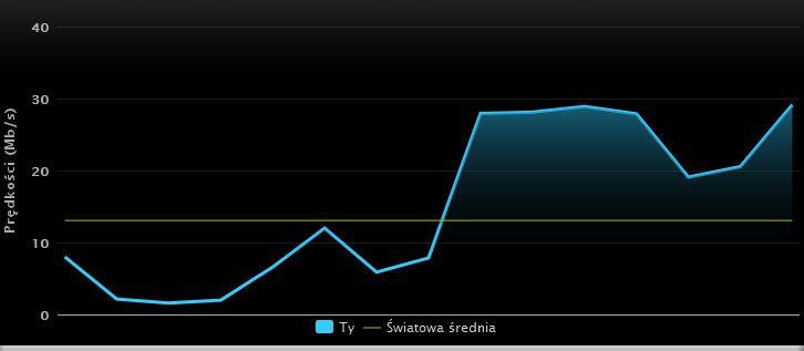 Wyniki testów prędkości przed i po zmianie karty WiFi
