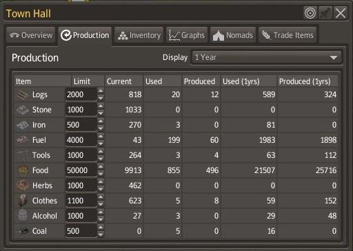 Statystyki produkcji dóbr w odniesieniu do ich wykorzystania w Banished