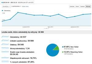 Ruch na blogu trajdos.pl w 2012 roku